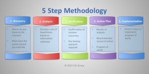 521 Methodology